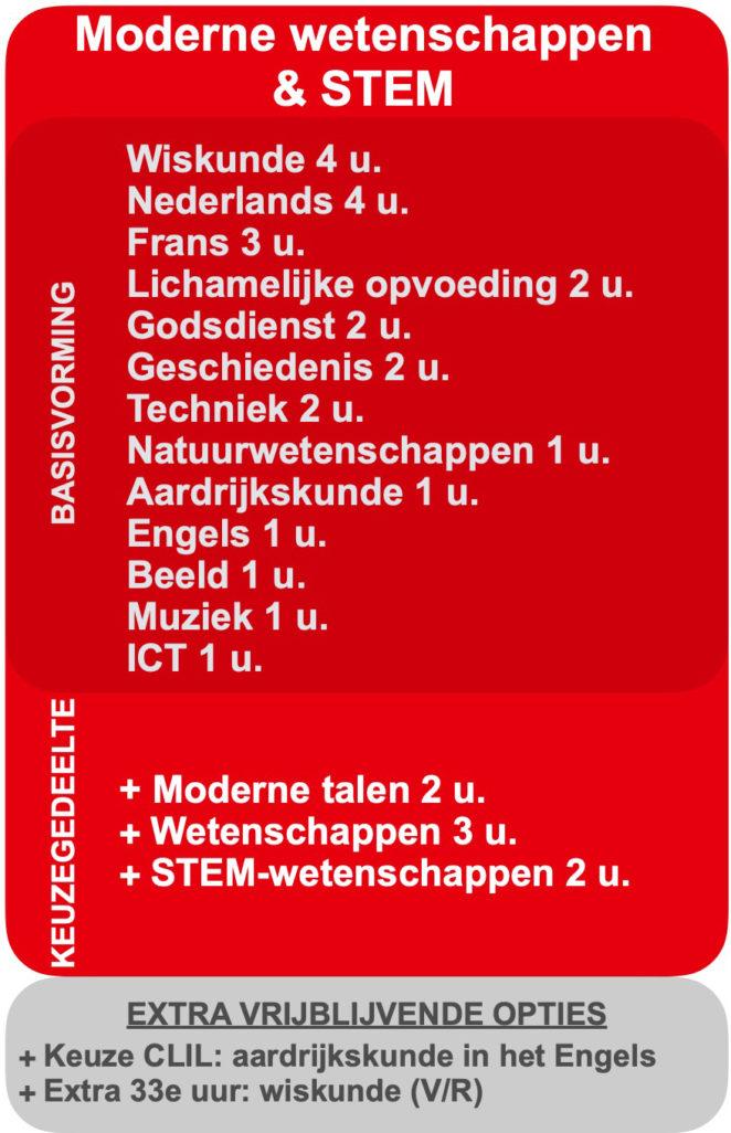 2020-2021 Basisopties 2e jaar MODERNE WETENSCHAPPEN & STEM