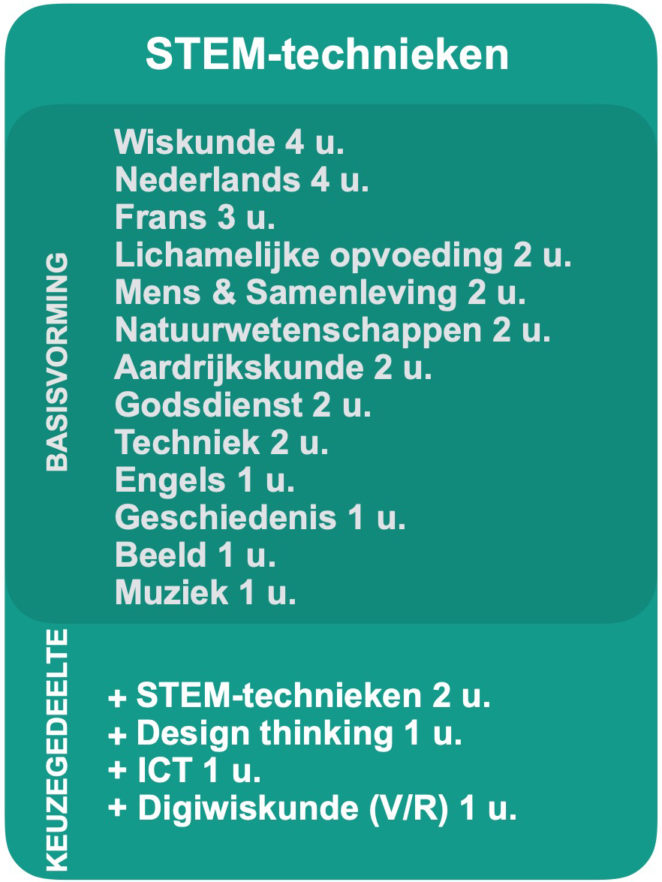 2020-2021 Basisopties 1e jaar STEM-TECHNIEKEN