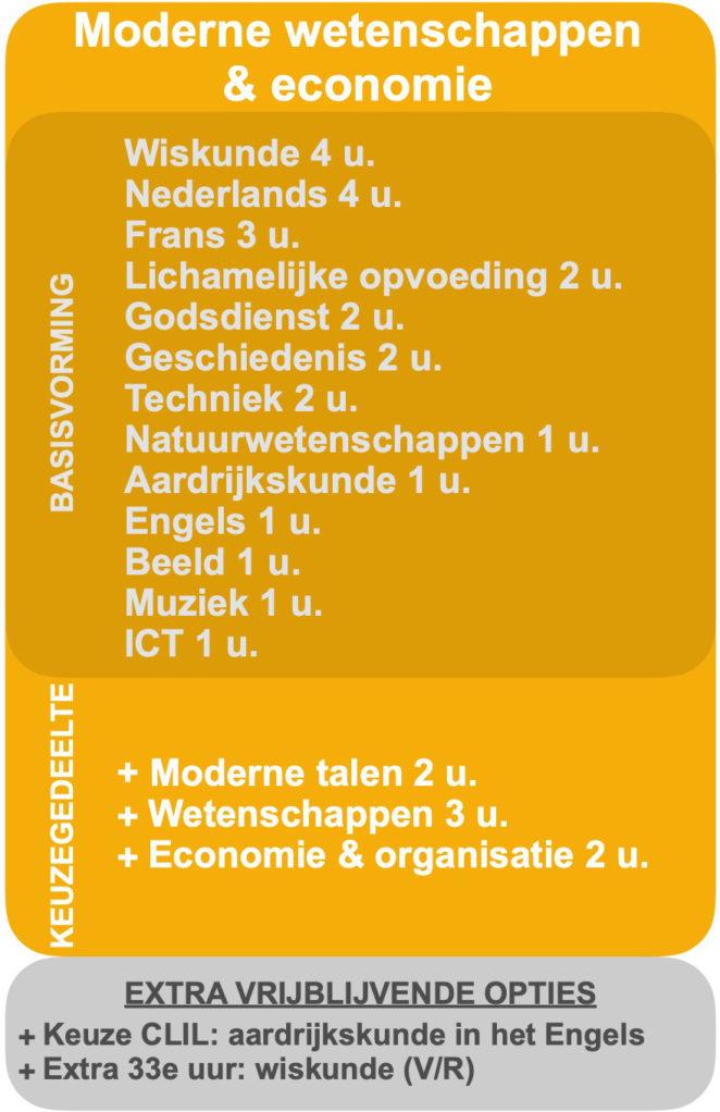 2020-2021 Basisopties 2e jaar MODERNE WETENSCHAPPEN & ECONOMIE