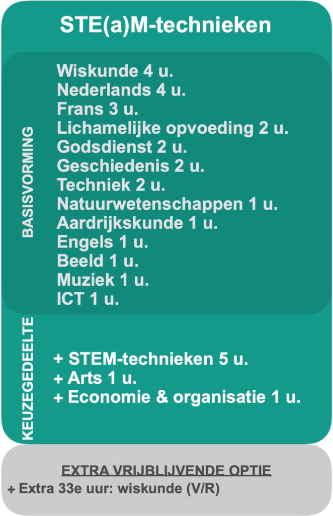 2020-2021 Basisopties 2e jaar STE(a)M-TECHNIEKEN